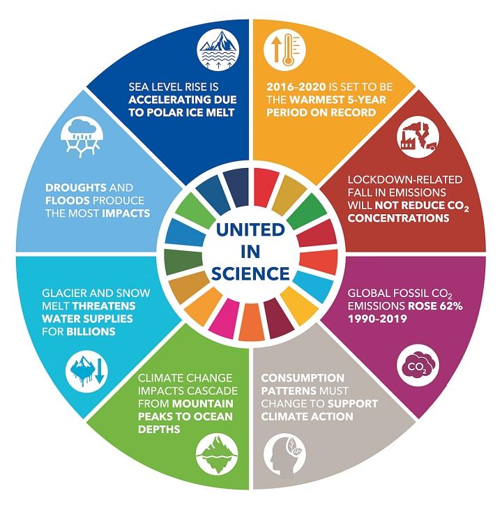 Raport WMO - Klimat